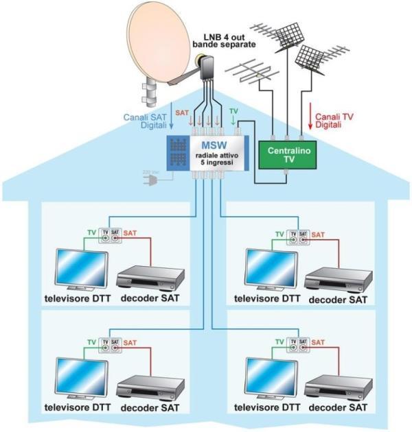 Impianti Tv satellitare singoli e centralizzati