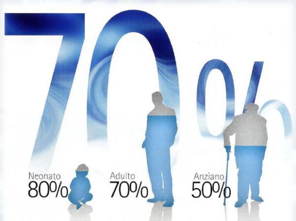percentuale acqua nell'organismo