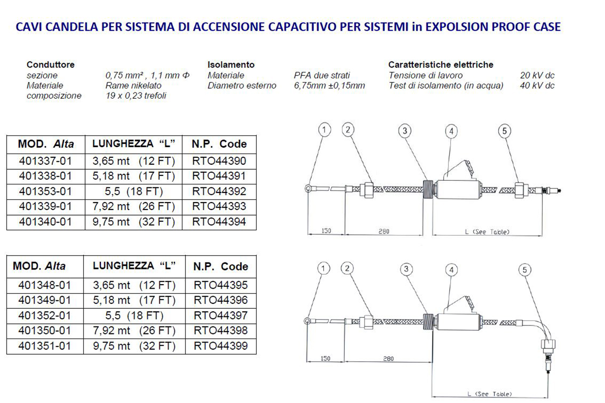 Cavi Candela per Sistema di Accensione Capacitivo per sistemi in Expolsion Proof Case Alta Industries srl a Scandicci Firenze