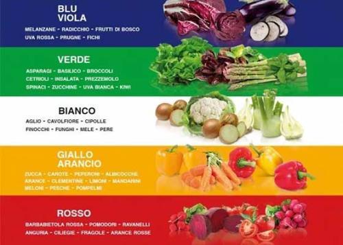 I 5 colori del benessere