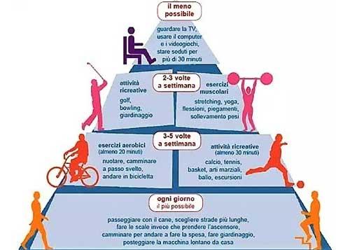 L'importanza dell'attività fisica