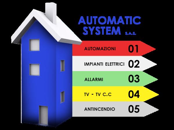 Automatic System Novara
