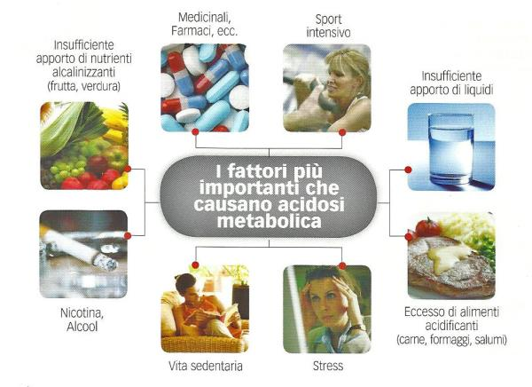 benessere dell'organismo