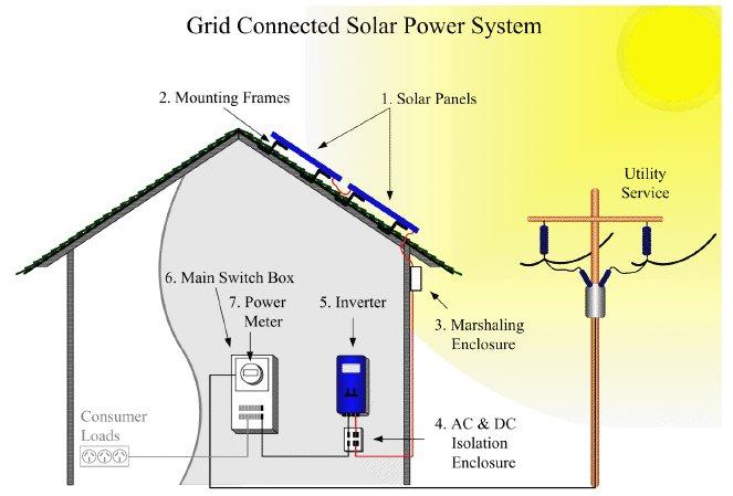 promozioni impianti fotovoltaici Piacenza