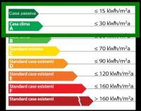 classe energetica elevata msc palmanova
