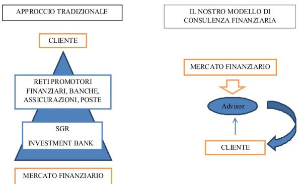 consulenza finanziaria indipendente trapani