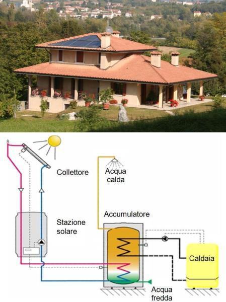 Pannelli solari installati e funzionamento