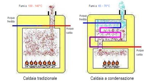 principio della condensazione