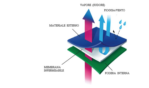 membrana impermeabile